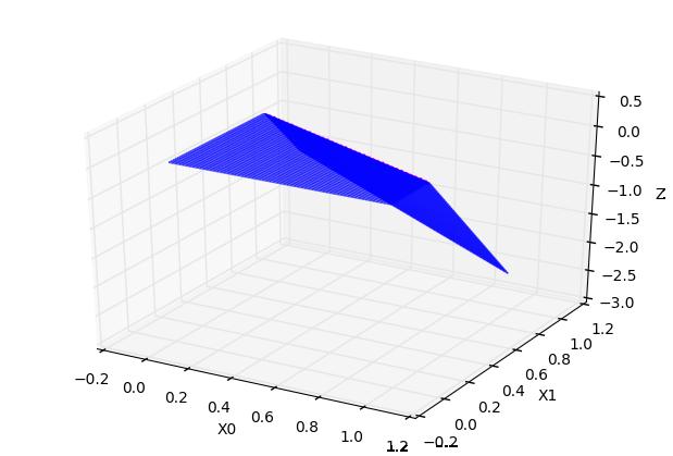 常数 * 超折面 C=-1