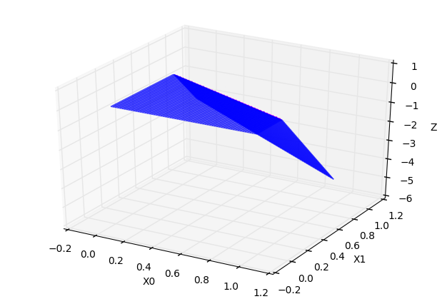 常数 * 超折面 C=-2