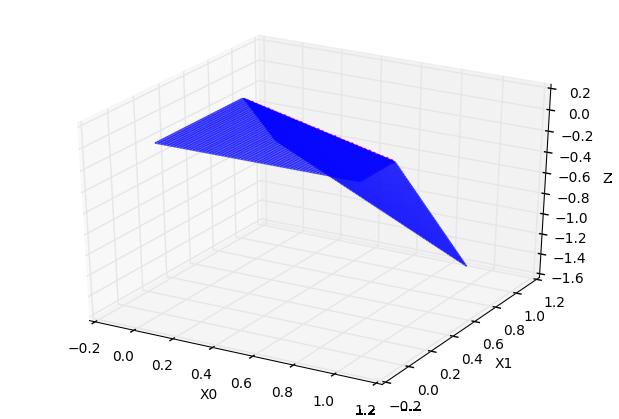 常数 * 超折面 C=-0.6
