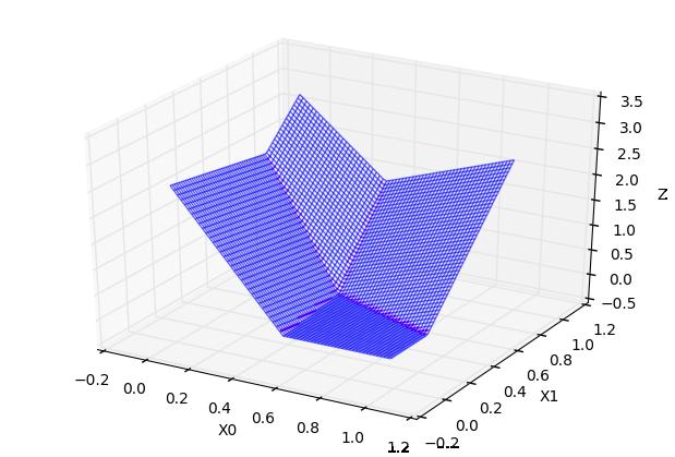 超折面Z0+Z1