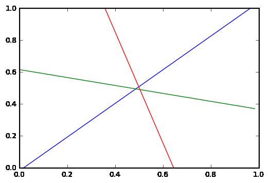 第一层ReLU在Z=0超平面上的超折线