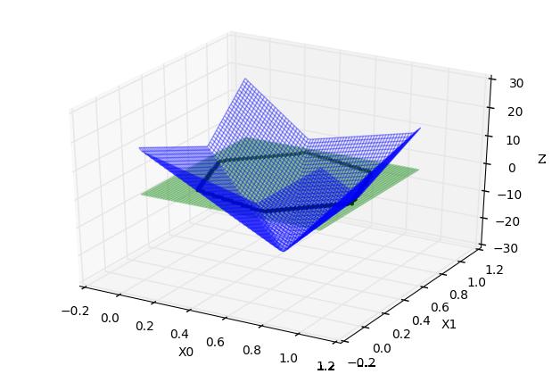 高维空间下的Z=0投影