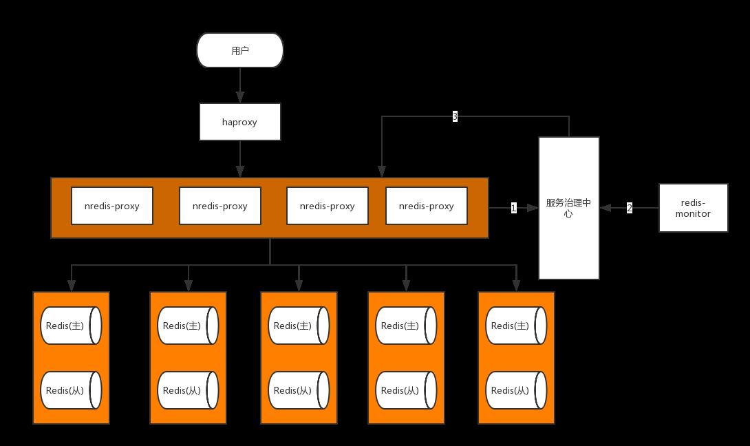 部署架构图