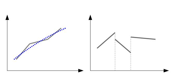分段函数如何回归?