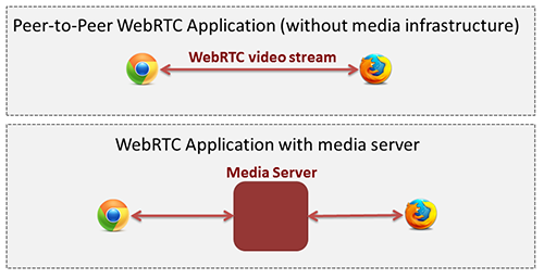 Peer-to-peer WebRTC approach vs. WebRTC through a media server
