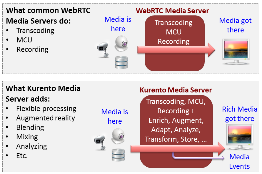 Connection of Kurento Clients (Java and JavaScript) to Kuento Media Server