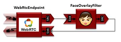实现了从一个WebRtcEndpoint接收媒体流,叠加一个图像到侦测到的人脸上并返回结果流的交互式多媒体应用
