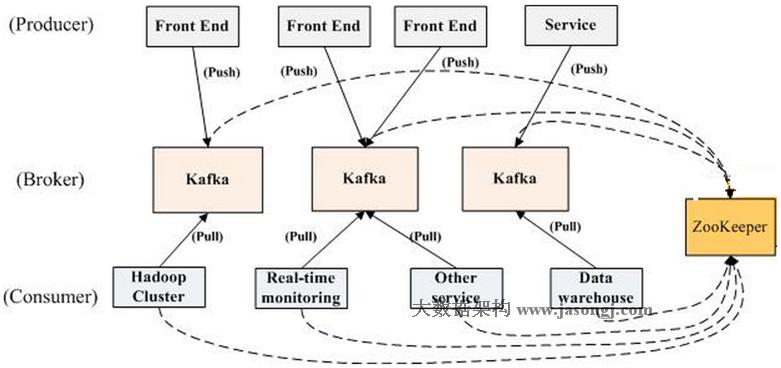 kafka architecture 架构