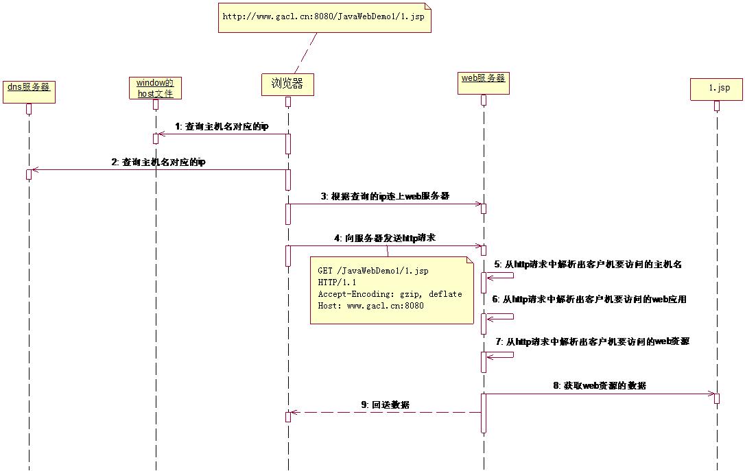 浏览器与服务器交互过程图