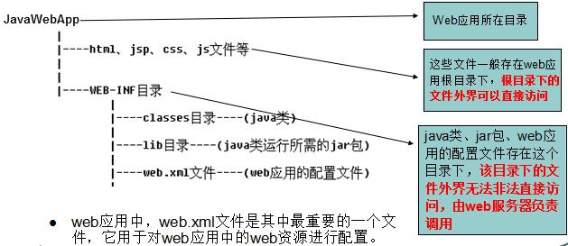 JavaWeb目录结构