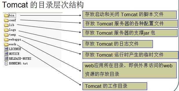 Tomcat目录结构