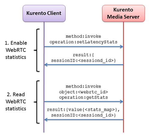 Sequence diagram for gathering WebRTC statistics in KMS