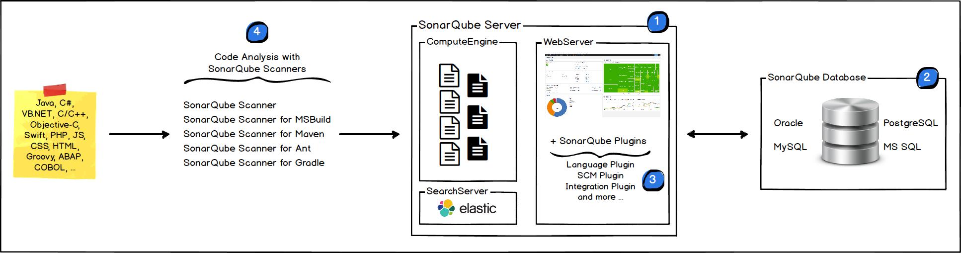 SonarQube服务平台架构图