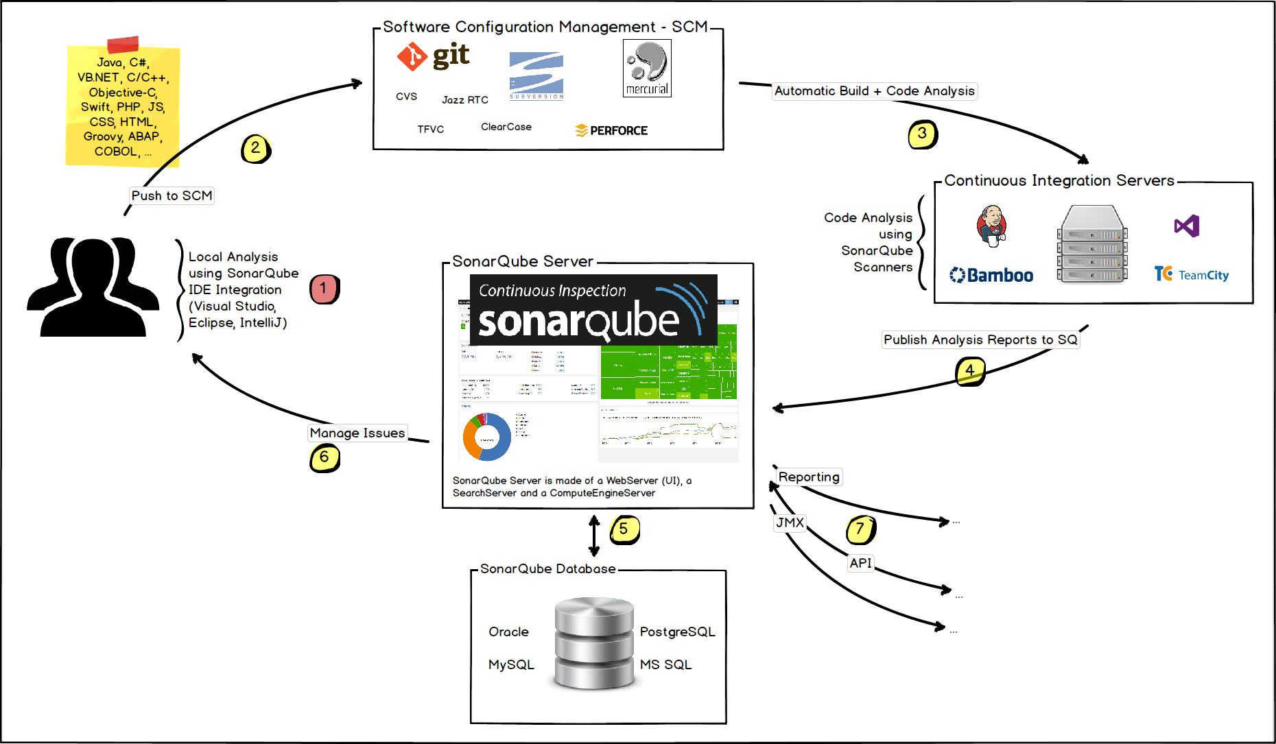 SonarQube代码检查集成框架