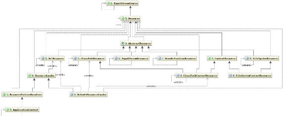 Resource相关的类结构图