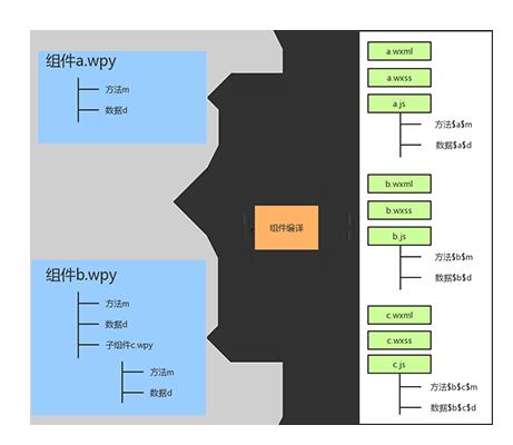 小程序组件化开发框架 wepy