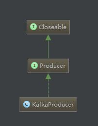 kafkaProducer继承关系