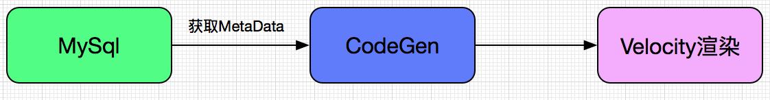 codegen