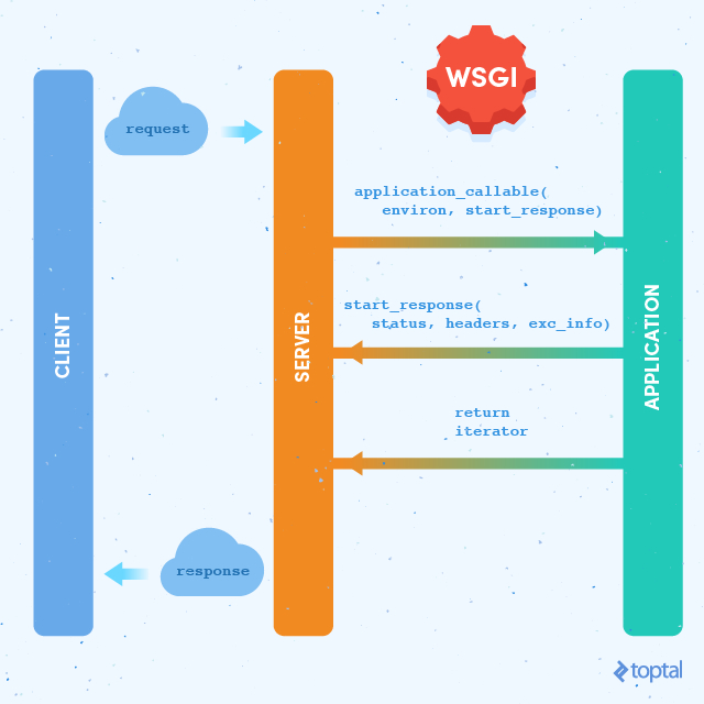 The Python WSGI server-application interface.