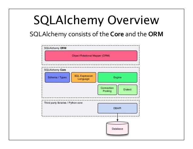 Python 数据持久层框架 SQLAlchemy