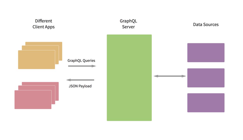 API 的查询语言 GraphQL