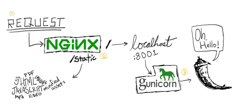 Python 的 WSGI 服务器 Gunicorn