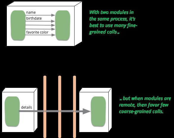 微服务和分布式对象第一定律(Microservices and the First Law of Distributed Objects)