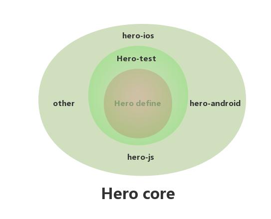 Hero Core