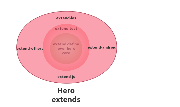 Hero extend