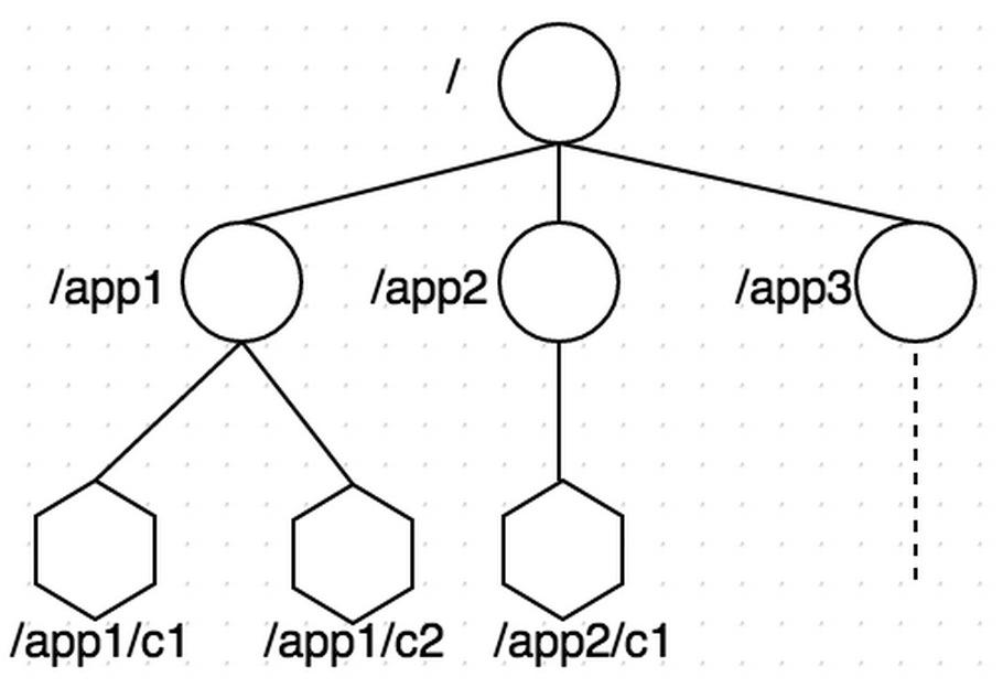 zookeeper-tree
