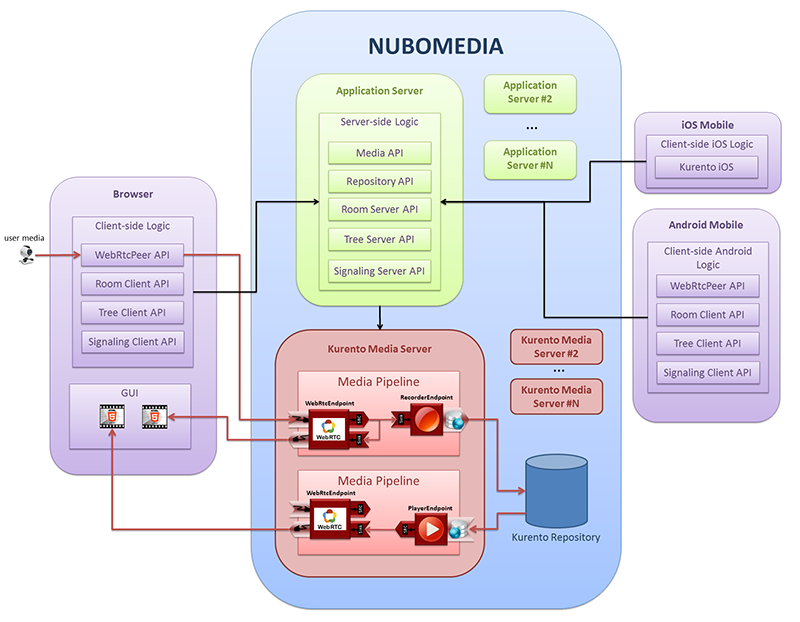 NUBOMEDIA Tree Tier Model (clients -- application-server -- service-layer)