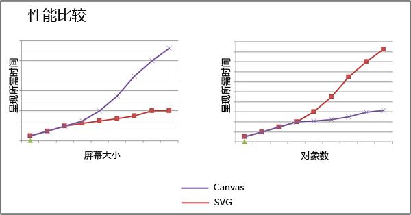 Canvas 与 SVG 性能