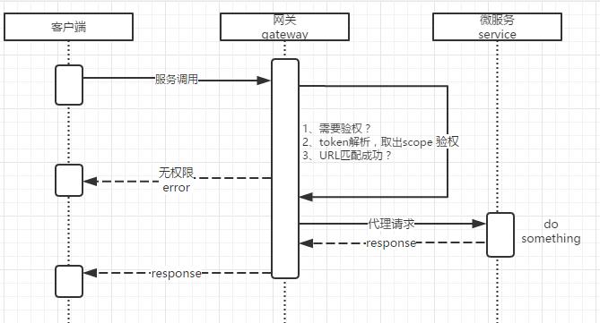 校验流程图示2
