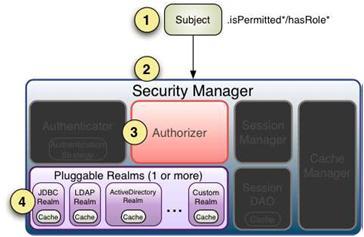 第五章:Shiro的授权(Authorization)——深入浅出学Shiro细粒度权限开发框架