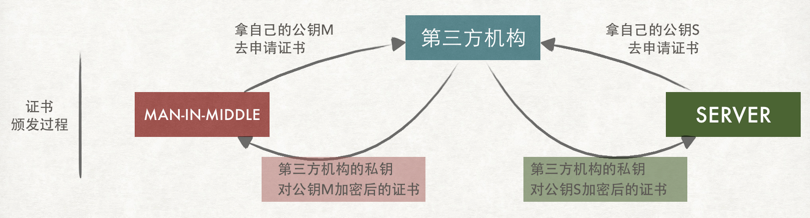 第三方机构向多家公司颁发证书的情况