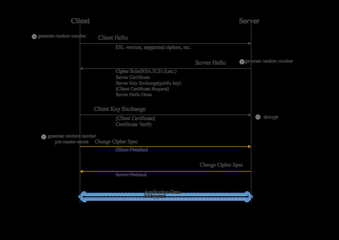 TLS协议
