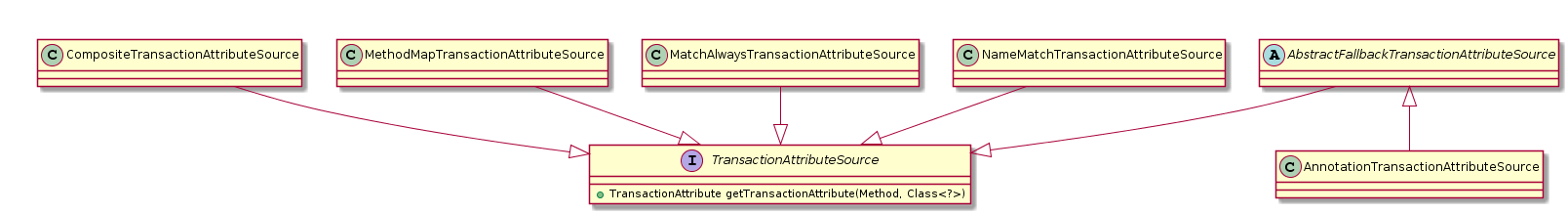 TransactionAttribute类图