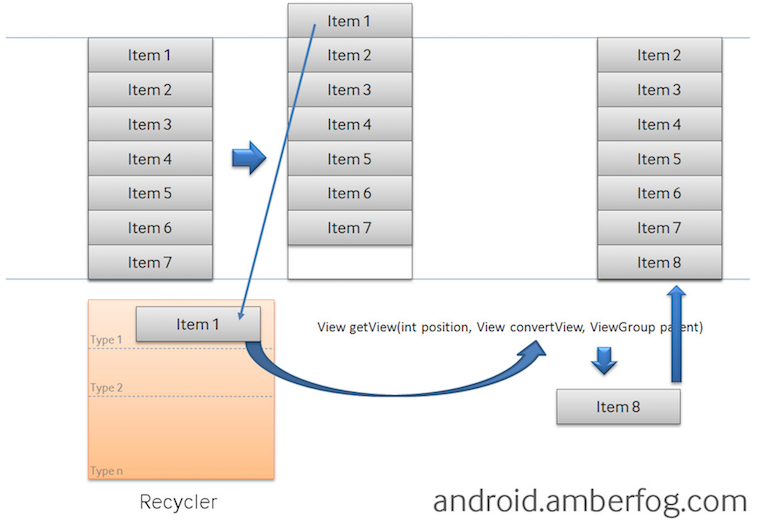 android_perf_oom_listview_recycle