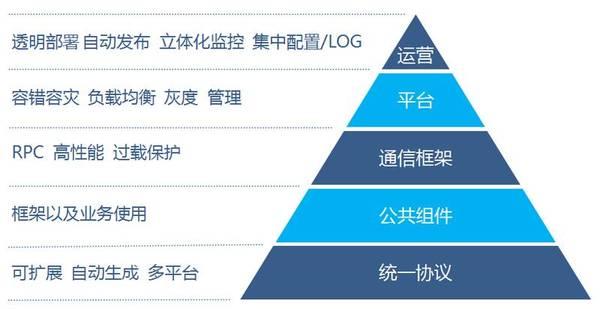 高性能 RPC 开发框架 Tars