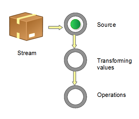 图 1. 流管道 (Stream Pipeline) 的构成