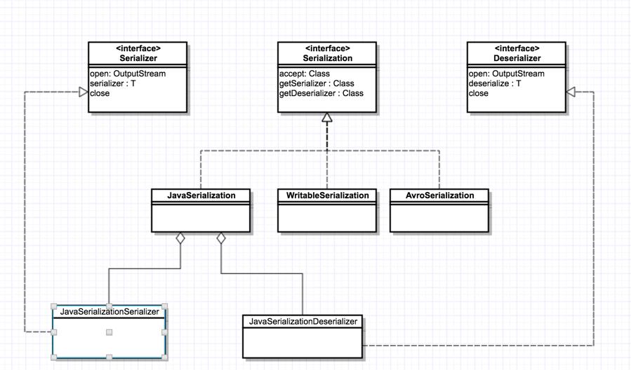 序列化类图