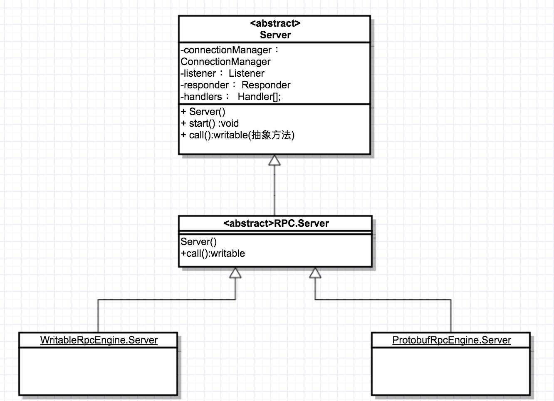 Server类结构图
