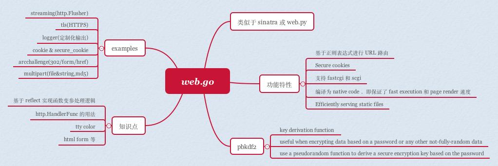 hoisie/web 脑图