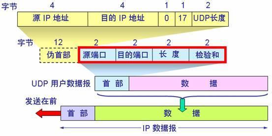 UDP数据报结构
