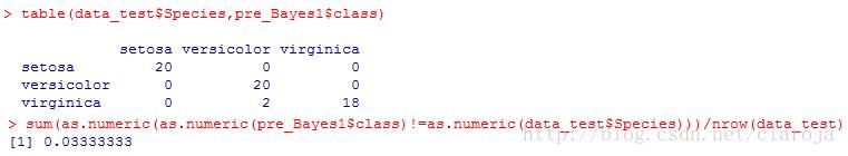 R语言分类算法之朴素贝叶斯分类(Naive Bayesian Classification)