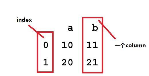 dataFrame1
