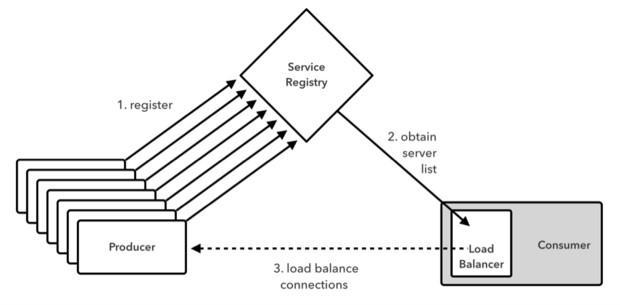 如何利用Spring Cloud构建起自我修复型分布式系统