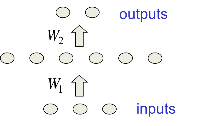 Hinton神经网络公开课9 Ways to make neural networks generalize better