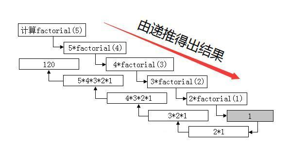遞歸算法及經典謂詞例子代碼實現