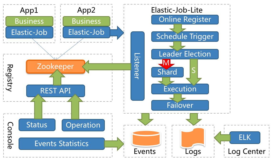 Elastic-Job